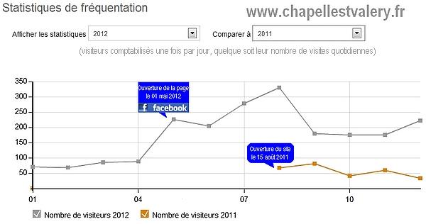 frequentation-2011-2012.jpg