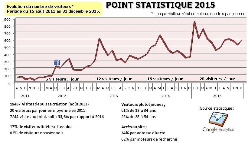 Statistiques 2015